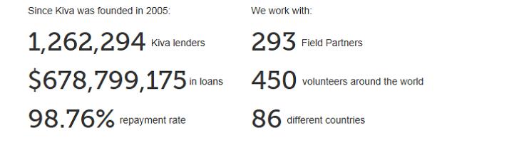 Kiva's Impact So Far
