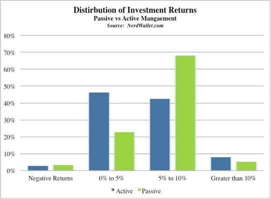 active vs passive fund performance