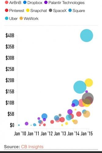 billion dollar silicon valley startups