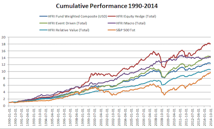 Hedge Fund vs. S&P 500 historical performance since 1999