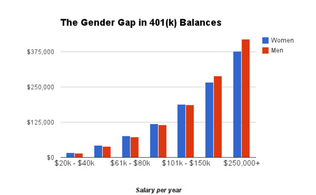 401k Balance By Sex - Median Income By Age And Sex In America