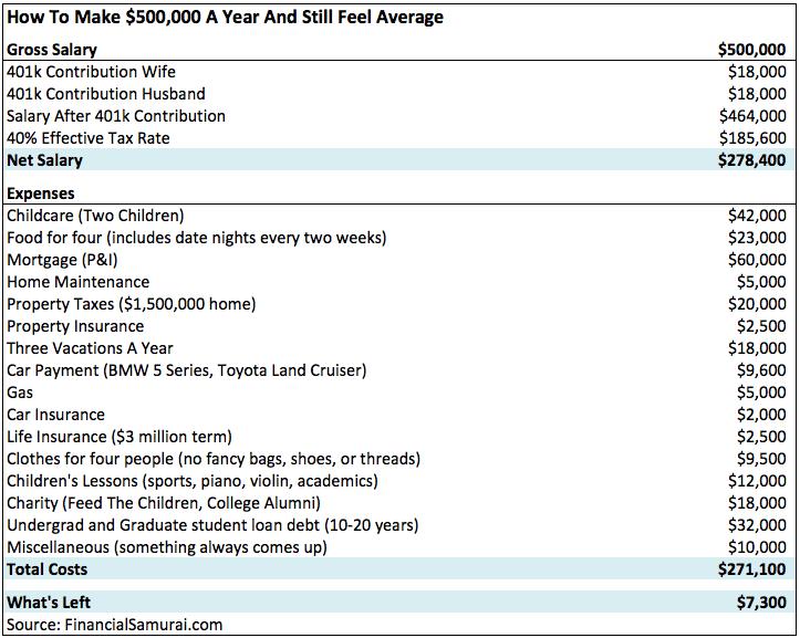 Multiple Six Figure Salary Spending
