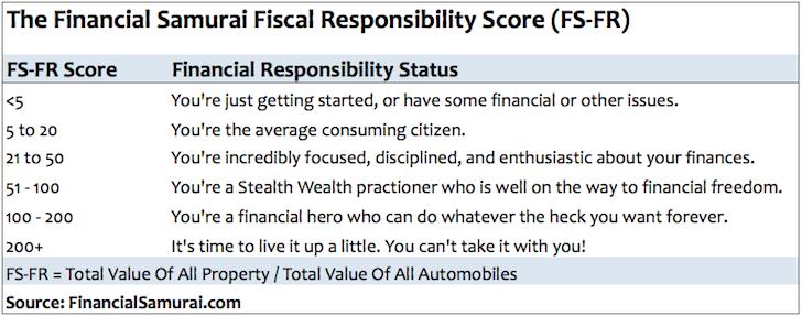 Financial Samurai Fiscal Responsibility Score Chart