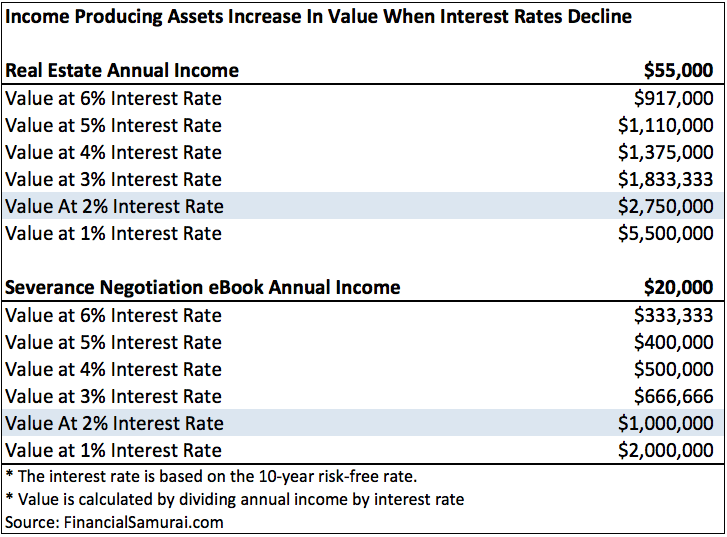 How Low Interest Rates Increase Value Of Income Producing Investments / Assets