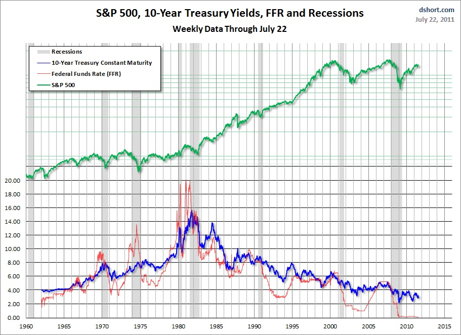 S&P 500 Chart and 10-year Yield Chart