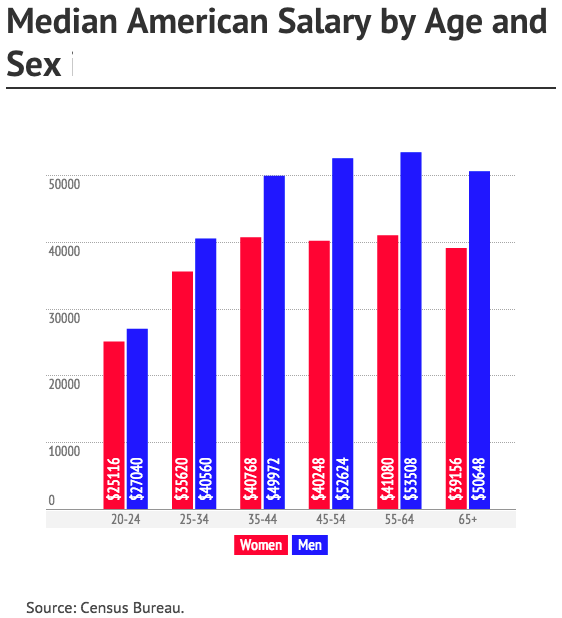 Median income by age and sex
