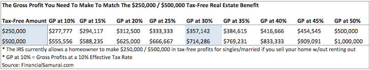 Tax Free Profits For Homeowners $250,000, $500,000 amount and gross profit equivalent