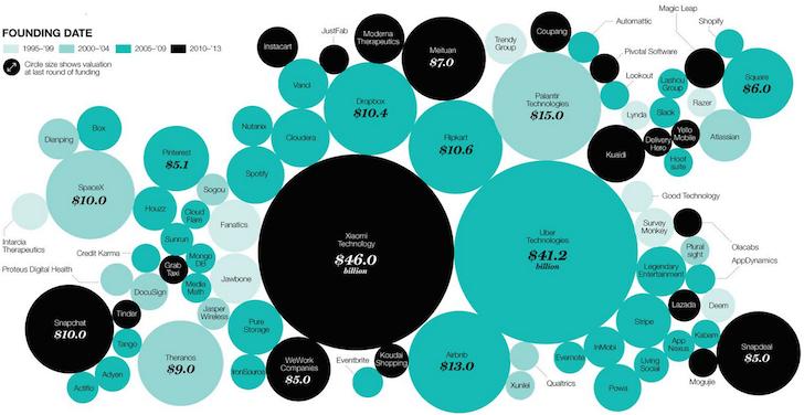 Billion Dollar Plus Private Companies