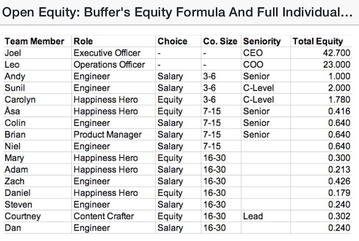 Equity Formula For Startups