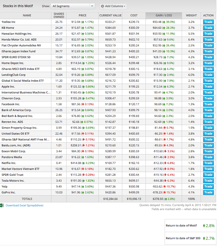 Motif Investing Performance 1Q2015