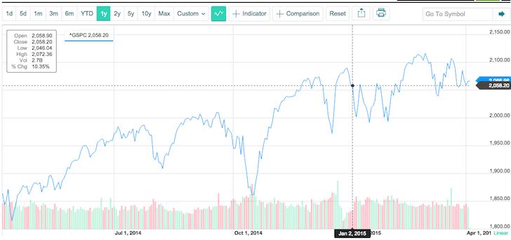 S&P 500 1Q2015 Performance