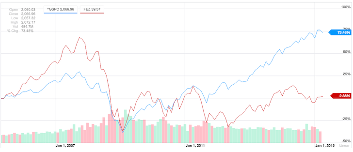 S&P 500 vs. EuroStoxx 50 Index Over Past 10 Years Historical