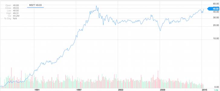 Microsoft Historical Chart To 2015