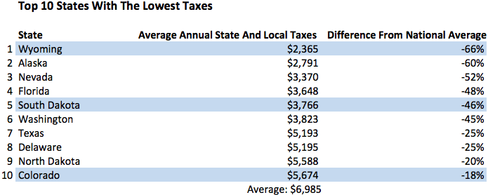 Top 10 States With Lowest Tax Rates