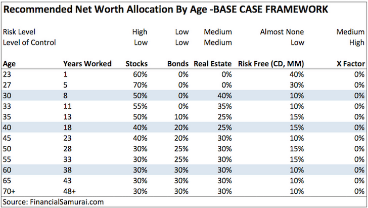 net worth allocation framework