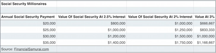 Social Security Makes Everyone A Millionaire