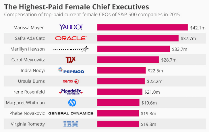 Top Female CEO Compensation