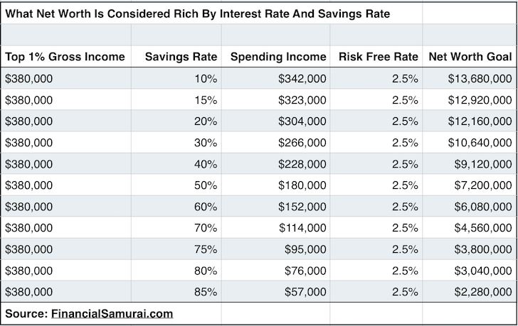 What Is Net Worth Is Considered Rich By Savings Rate And Interest Rate