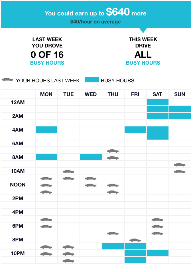 Uber Driving Hours Chart