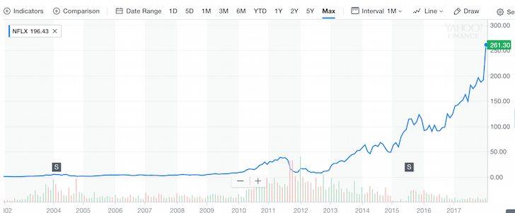 Netflix stock chart
