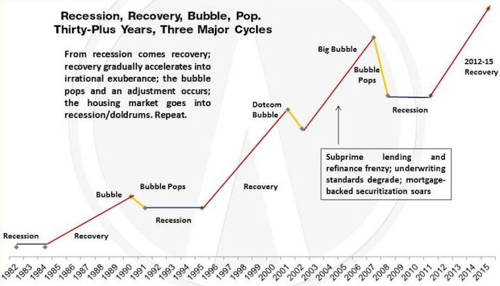 Case Shiller Seven Year Cycle Real Estate