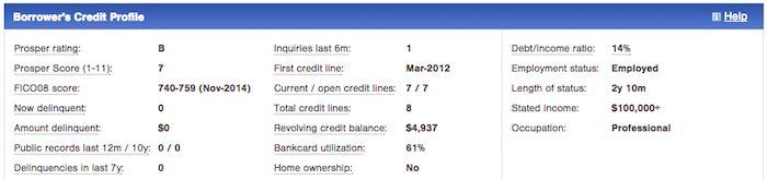 Prosper borrowers credit profile