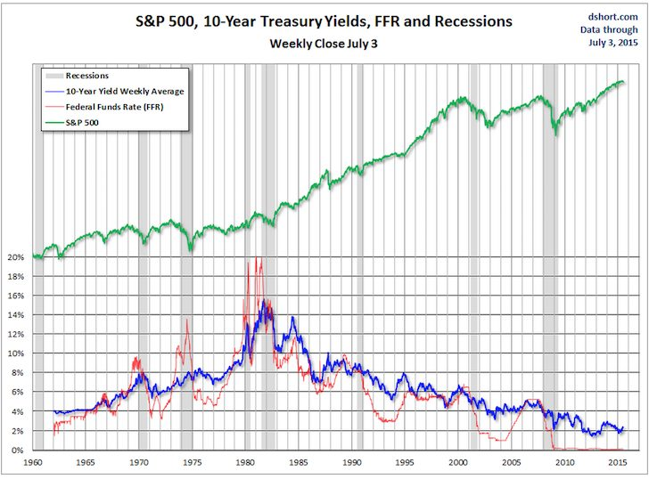 Federal Funds Rate And 10-Year Treasury Yields Chart