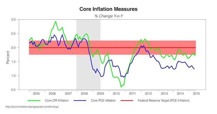 Fed Inflation Target Chart