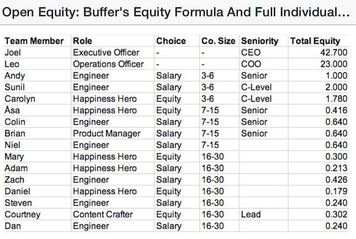 Equity Compensation for Startup company