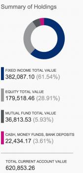 Financial Samurai Investing Portfolio Created In 2012