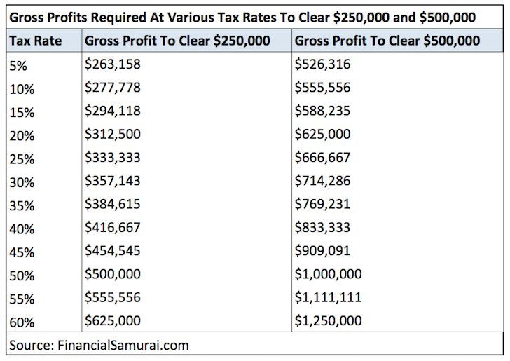 Gross Profits To Match $250,000 - $500,000 in Tax-Free Profits In Real Estate