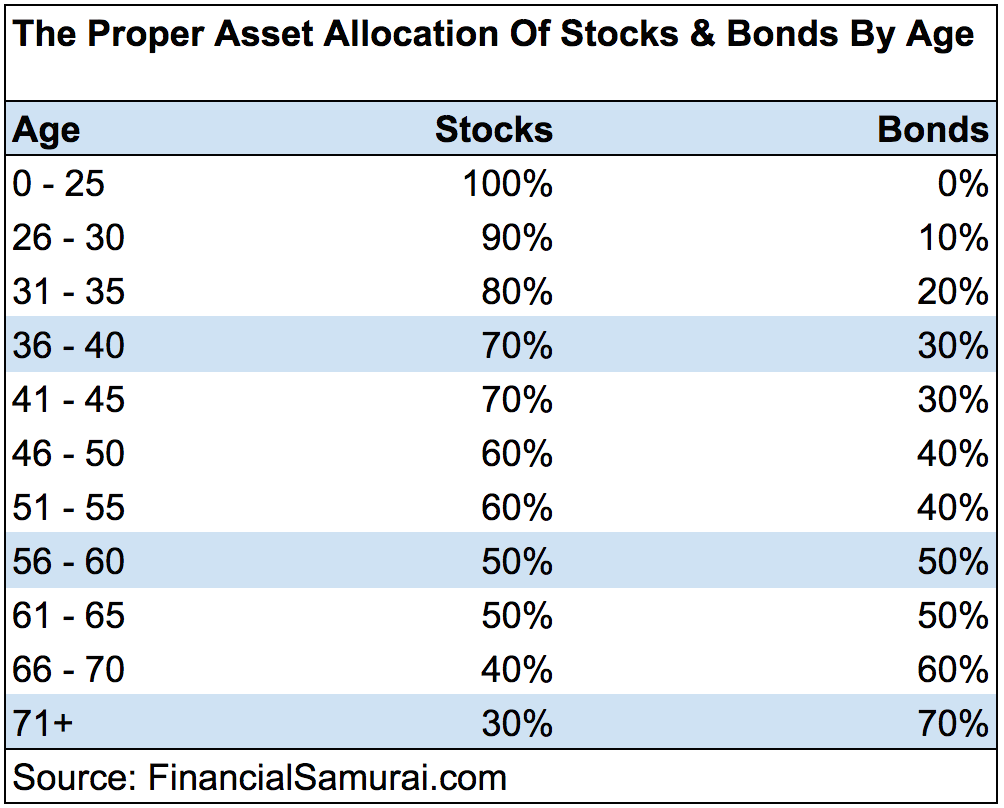 Proper Asset Allocation Of Stocks And Bonds By Age
