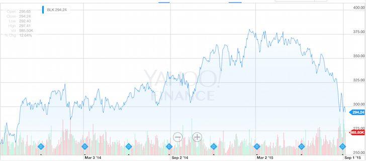 BlackRock Stock Performance 2 Year