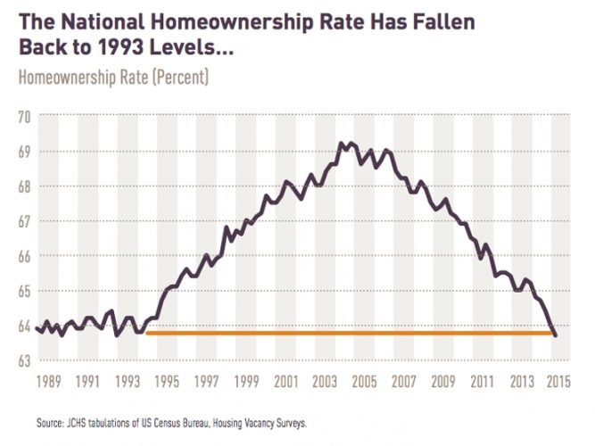 National Homeownership Rates Historical chart