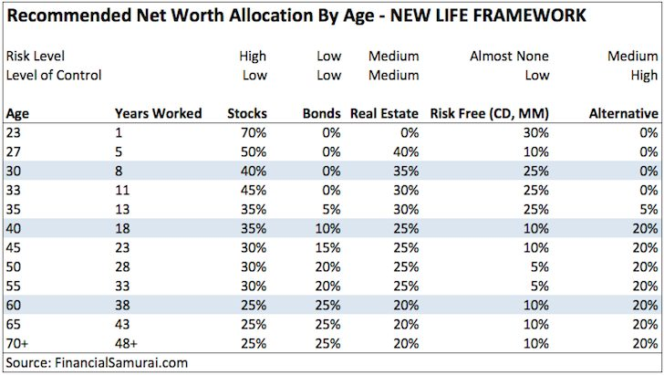 Net Worth Allocation By AGe