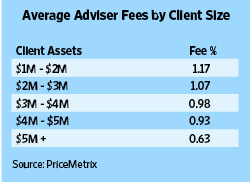 Average Adviser Fees By Assets Managed