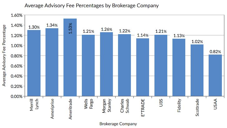 Average Advisory Fee By Brokerage Company