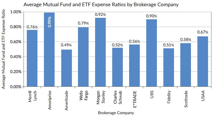 Average Mutual Fund And ETF Fee / Expense Ratio By Brokerage Co