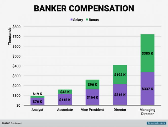 Wall Street Compensation By Level