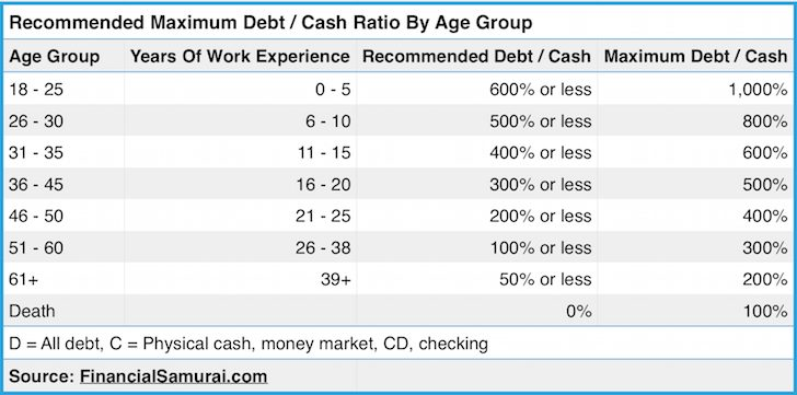 Measuring Financial Security Chart - Maximum Recommend Debt To Cash Ratio By Age and Work Experience