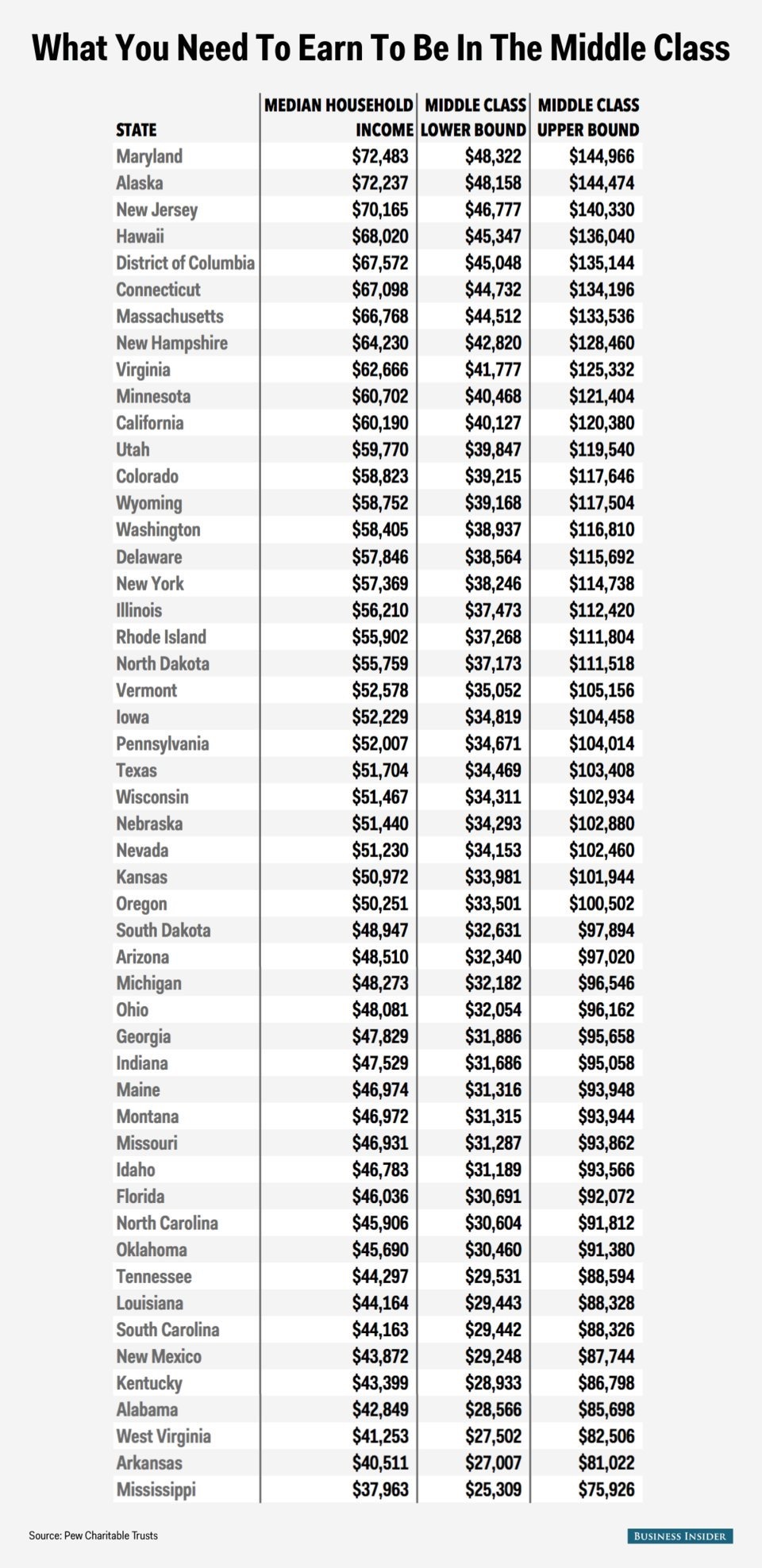 Middle Class Income By State