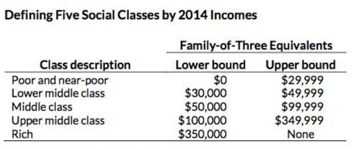 Middle Class Income Definition
