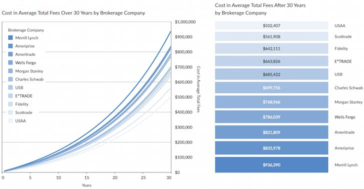 How much you'll lose in management fees over 30 years with a $500,000 account
