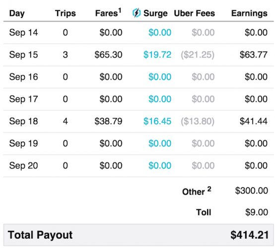 Details Of Over $100 An Hour Working At Uber