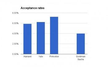 Acceptance rates at Goldman Sachs, Harvard, Yale, and Princeton