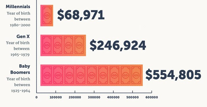 average retirement savings by generation