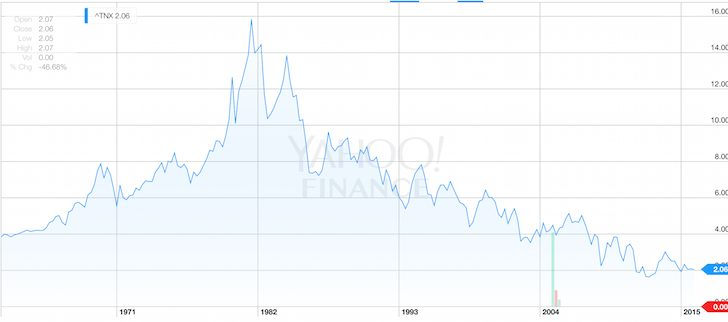 Risk-free Rate Of Return Chart - 10-Year Government Bond Yield