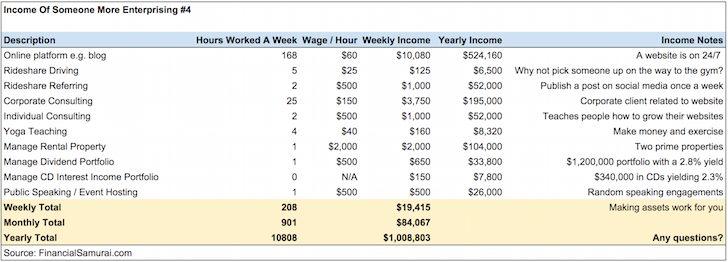 Income Profile Of Financially Free People Financial Samurai