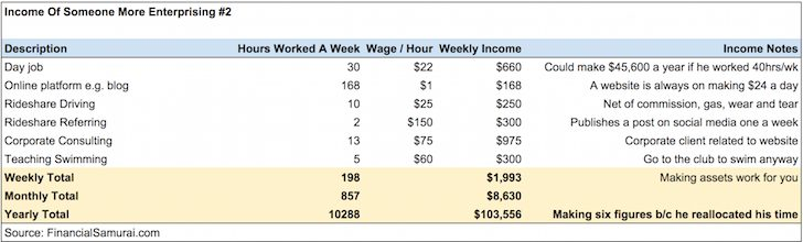 Income Profile #2 Of Financially Free People Financial Samurai