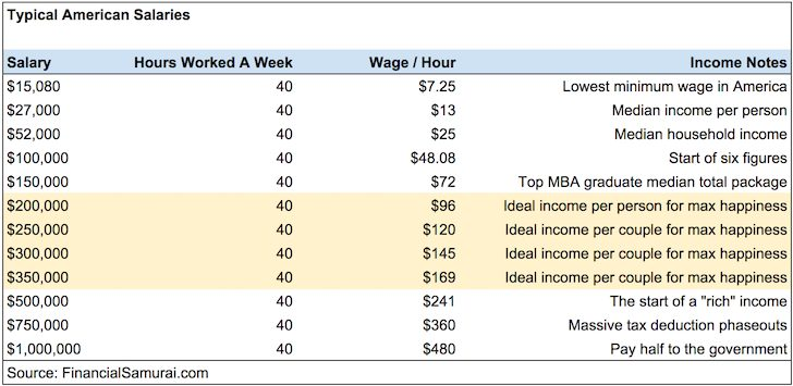 Typical American Salaries and Hourly Wages to be financially free